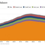 Student loan bubble collapsing as delinquencies skyrocket