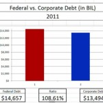 Chart looks at federal government debt vs. corporate debt since 1966