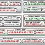 Democrats in Congress complain about national debt clock on Capitol Hill