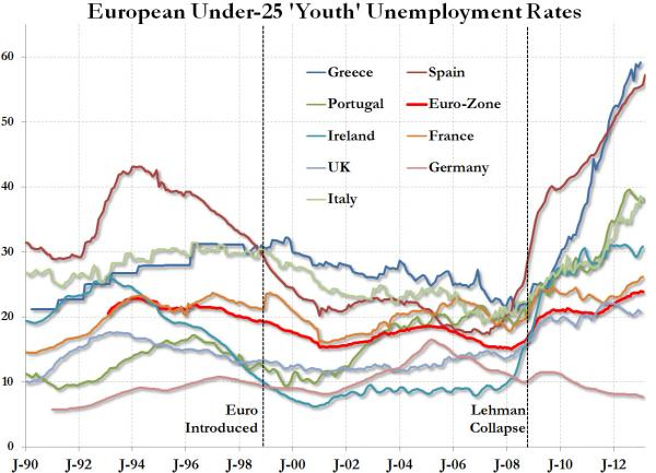 eurozone under 25 unemployment