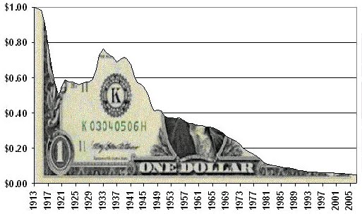 Dollar devaluation or default: Which will the U.S. government choose? | Economic Collapse News