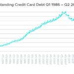Study: Q2 2017 debt accumulation beats Q2 2007 numbers