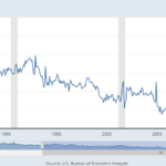 U.S. personal savings rate plunges to 10-year low, consumer spending jumps
