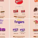 SHRINKFLATION: Infographic examines smaller products, higher prices